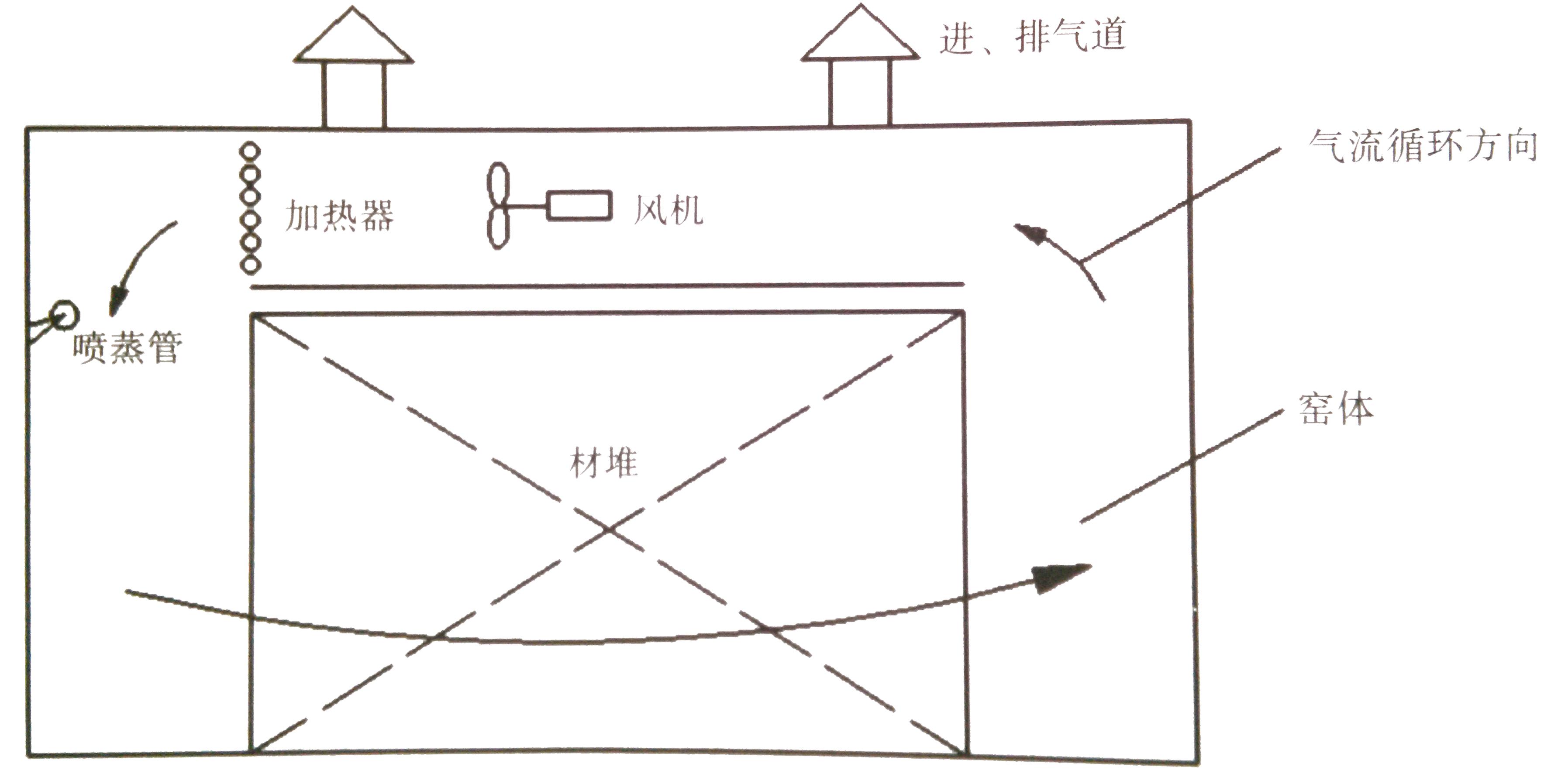 木材平衡窑工作原理图