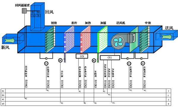 车间恒温恒湿控制系统架构图